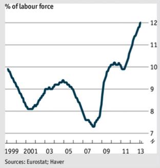 Eurozone unemployment 2013