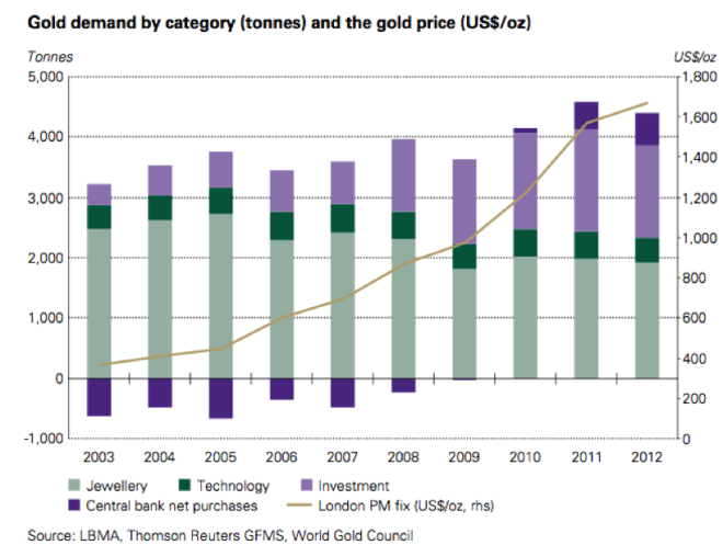 Gold Demand Trend 2012