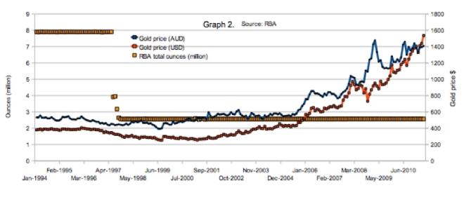 Australian RBA sold gold