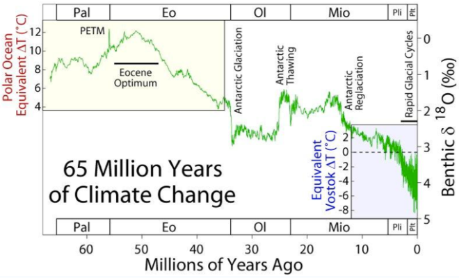 Long term climate change